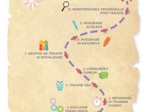 Programul pentru recuperare și integrare socială a copiilor cu autism – auto-finanțat AUTISM VOICE